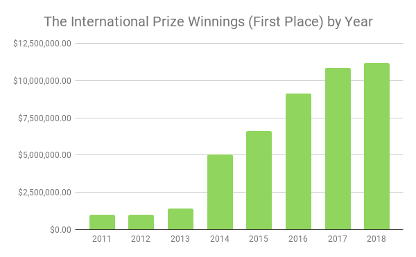 The International Prize Winnings